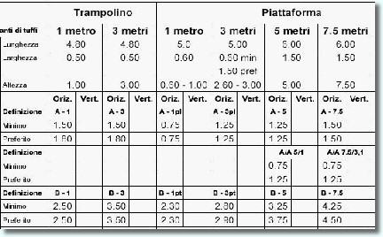 Piscine tuffi regole studio polazzo - Dimensioni piscina olimpionica ...